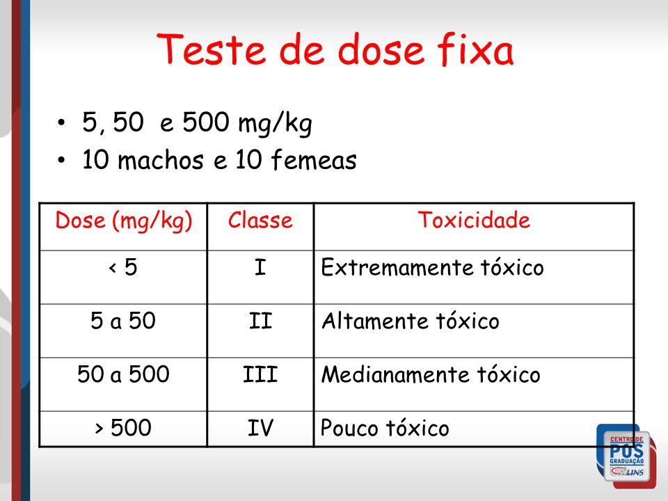 Teste de dose fixa 5, 50 e 500 mg/kg 10 machos e 10 femeas Dose (mg/kg)ClasseToxicidade < 5IExtremamente tóxico 5 a 50IIAltamente tóxico 50 a 500IIIMedianamente tóxico > 500IVPouco tóxico