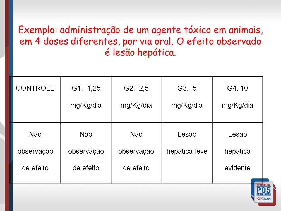Exemplo: administração de um agente tóxico em animais, em 4 doses diferentes, por via oral. O efeito observado é lesão hepática. CONTROLEG1: 1,25 mg/K