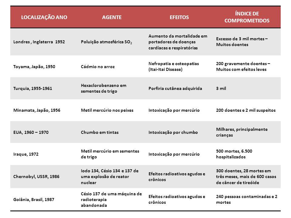 LOCALIZAÇÃO ANOAGENTEEFEITOS ÍNDICE DE COMPROMETIDOS Londres, Inglaterra 1952Poluição atmosférica SO 2 Aumento da mortalidade em portadores de doenças cardíacas e respiratórias Excesso de 3 mil mortes – Muitos doentes Toyama, Japão, 1950Cádmio no arroz Nefropatia e osteopatias (Itai-Itai Disease) 200 gravemente doentes – Muitos com efeitos leves Turquia, 1955-1961 Hexaclorobenzeno em sementes de trigo Porfiria cutânea adquirida3 mil Minamata, Japão, 1956Metil mercúrio nos peixesIntoxicação por mercúrio200 doentes e 2 mil suspeitos EUA, 1960 – 1970Chumbo em tintasIntoxicação por chumbo Milhares, principalmente crianças Iraque, 1972 Metil mercúrio em sementes de trigo Intoxicação por mercúrio 500 mortes, 6.500 hospitalizados Chernobyl, USSR, 1986 Iodo 134, Césio 134 e 137 de uma explosão de reator nuclear Efeitos radioativos agudos e crônicos 300 doentes, 28 mortes em três meses, mais de 600 casos de câncer de tireóide Goiânia, Brasil, 1987 Césio 137 de uma máquina de radioterapia abandonada Efeitos radioativos agudos e crônicos 240 pessoas contaminadas e 2 mortes