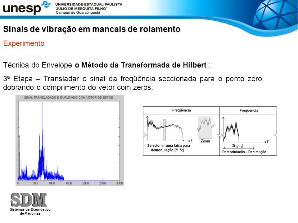 Técnica do Envelope o Método da Transformada de Hilbert : 3ª Etapa – Transladar o sinal da freqüência seccionada para o ponto zero, dobrando o comprim