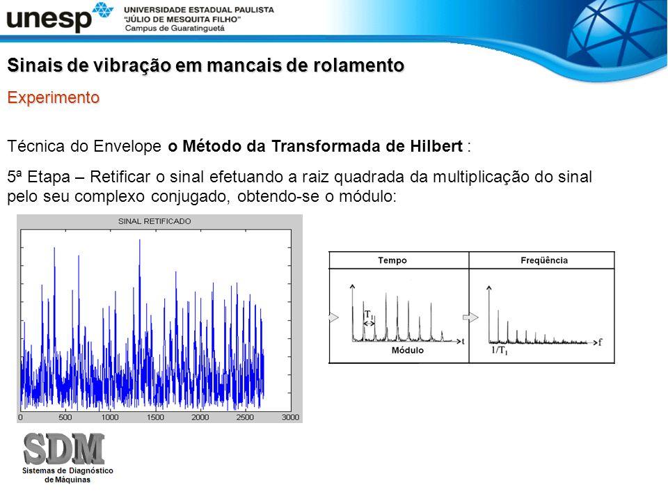 Técnica do Envelope o Método da Transformada de Hilbert : 5ª Etapa – Retificar o sinal efetuando a raiz quadrada da multiplicação do sinal pelo seu co