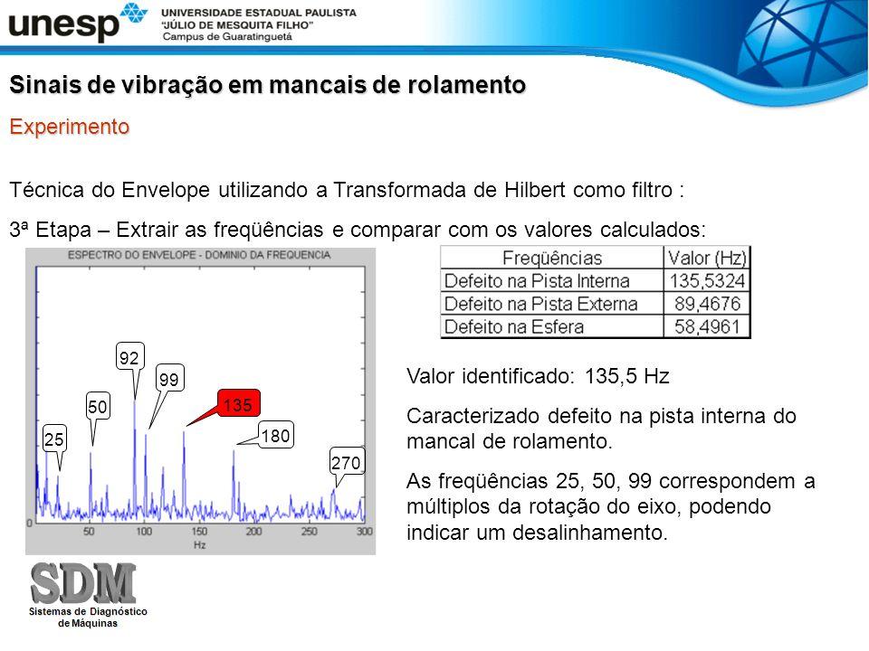 Técnica do Envelope utilizando a Transformada de Hilbert como filtro : 3ª Etapa – Extrair as freqüências e comparar com os valores calculados: Sinais