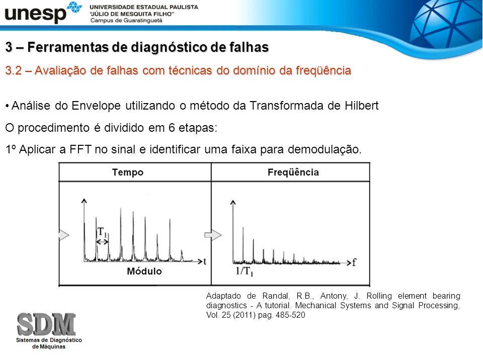 Técnica do Envelope o Método da Transformada de Hilbert : 3ª Etapa – Transladar o sinal da freqüência seccionada para o ponto zero, dobrando o comprimento do vetor com zeros: Sinais de vibração em mancais de rolamento Experimento