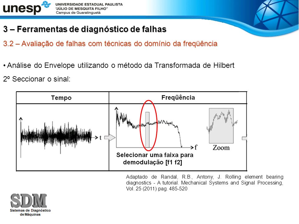 3.2 – Avaliação de falhas com técnicas do domínio da freqüência Análise do Envelope utilizando o método da Transformada de Hilbert 3º Transladar o sinal da freqüência seccionada para o ponto zero, dobrando o comprimento do vetor com zeros: 3 – Ferramentas de diagnóstico de falhas Adaptado de Randal, R.B., Antony, J.