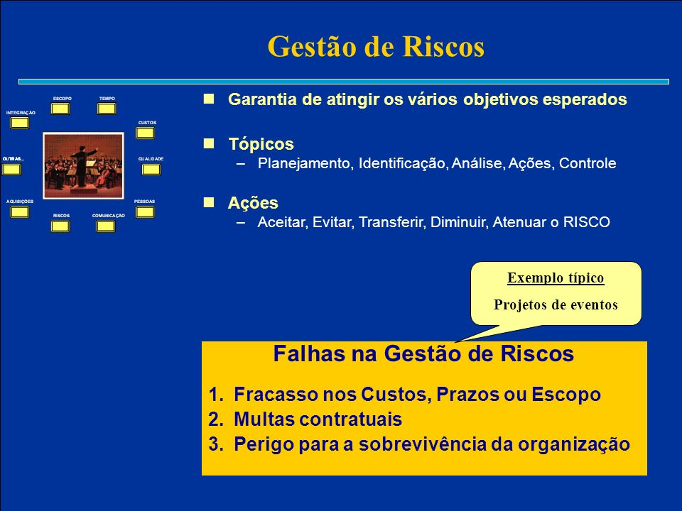 Gestão de Riscos Falhas na Gestão de Riscos 1.Fracasso nos Custos, Prazos ou Escopo 2.Multas contratuais 3.Perigo para a sobrevivência da organização