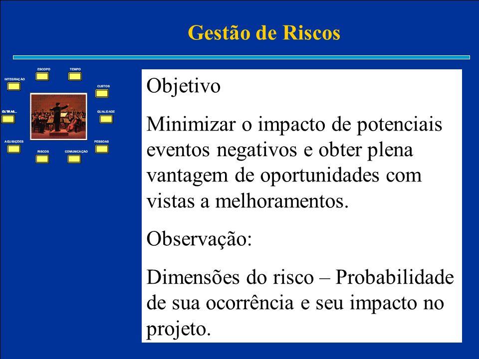 Gestão de Riscos Objetivo Minimizar o impacto de potenciais eventos negativos e obter plena vantagem de oportunidades com vistas a melhoramentos. Obse