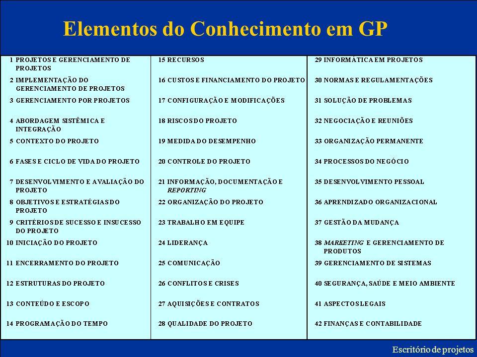Elementos do Conhecimento em GP Escritório de projetos