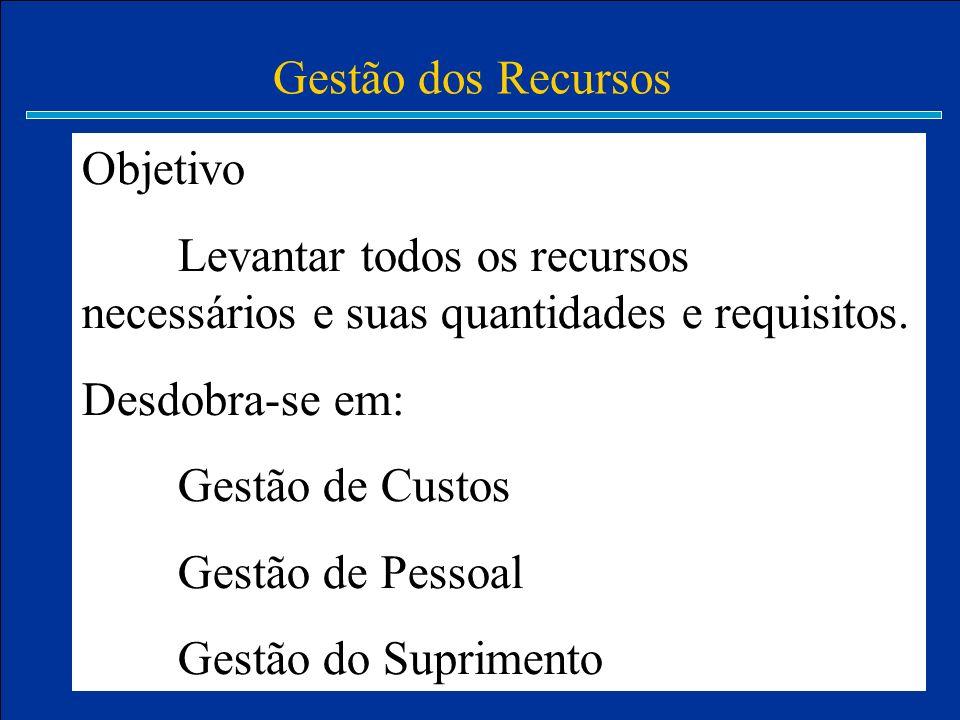 Gestão dos Recursos Objetivo Levantar todos os recursos necessários e suas quantidades e requisitos. Desdobra-se em: Gestão de Custos Gestão de Pessoa