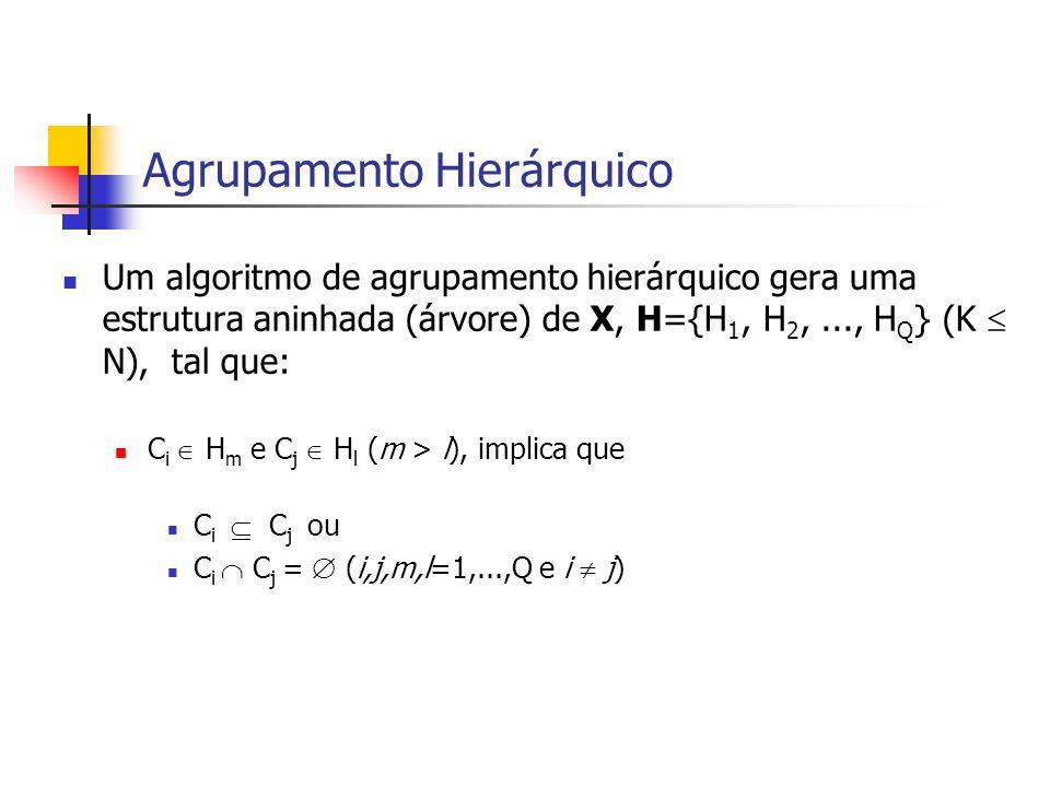 Agrupamento Hierárquico Um algoritmo de agrupamento hierárquico gera uma estrutura aninhada (árvore) de X, H={H 1, H 2,..., H Q } (K N), tal que: C i H m e C j H l (m > l), implica que C i C j ou C i C j = (i,j,m,l=1,...,Q e i j)