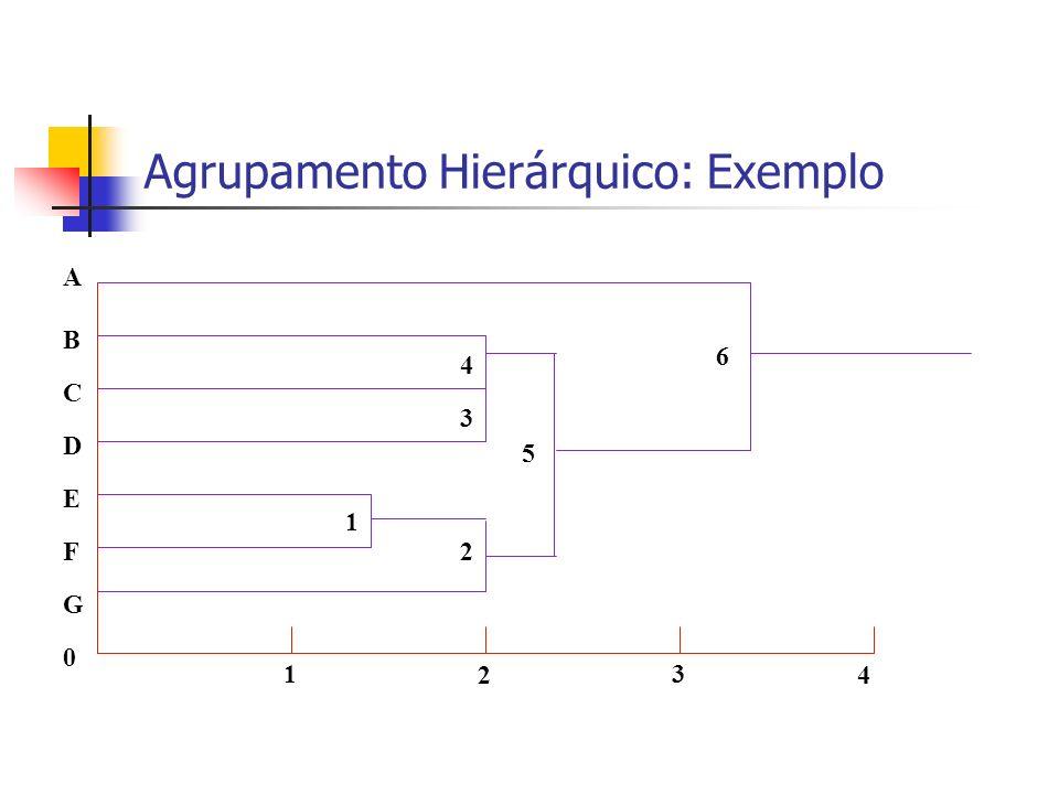 Agrupamento Hierárquico: Exemplo 0 G F C A B D E 1 2 3 4 1 2 3 4 5 6