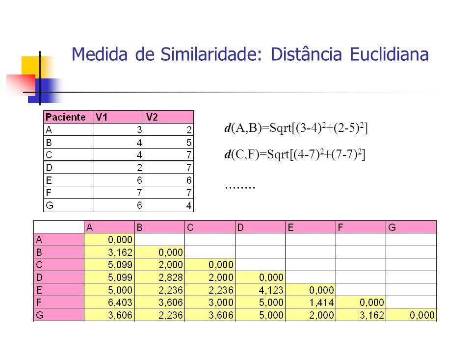 Medida de Similaridade: Distância Euclidiana d(A,B)=Sqrt[(3-4) 2 +(2-5) 2 ] d(C,F)=Sqrt[(4-7) 2 +(7-7) 2 ]........