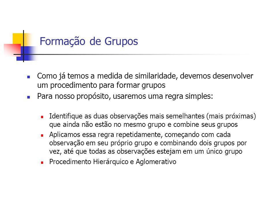 Formação de Grupos Como já temos a medida de similaridade, devemos desenvolver um procedimento para formar grupos Para nosso propósito, usaremos uma r