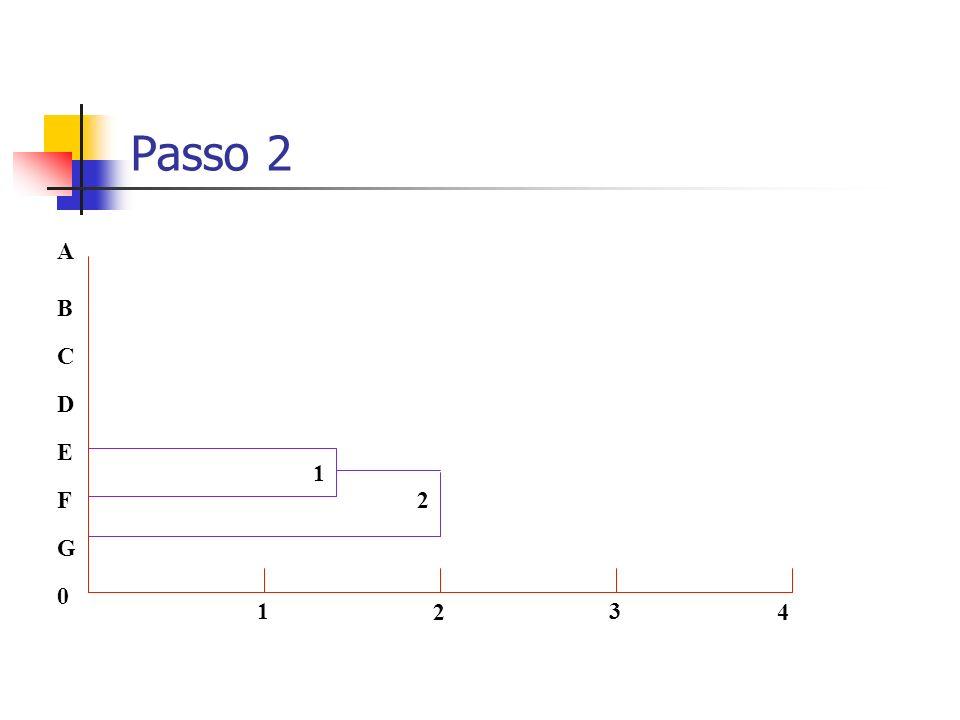Passo 2 0 G F C A B D E 1 2 3 4 1 2