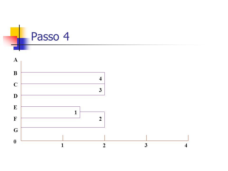 Passo 4 0 G F C A B D E 1 2 3 4 1 2 3 4