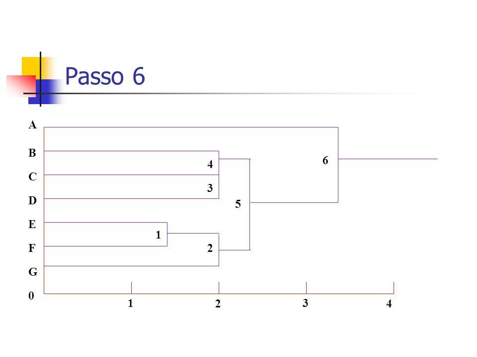 Passo 6 0 G F C A B D E 1 2 3 4 1 2 3 4 5 6