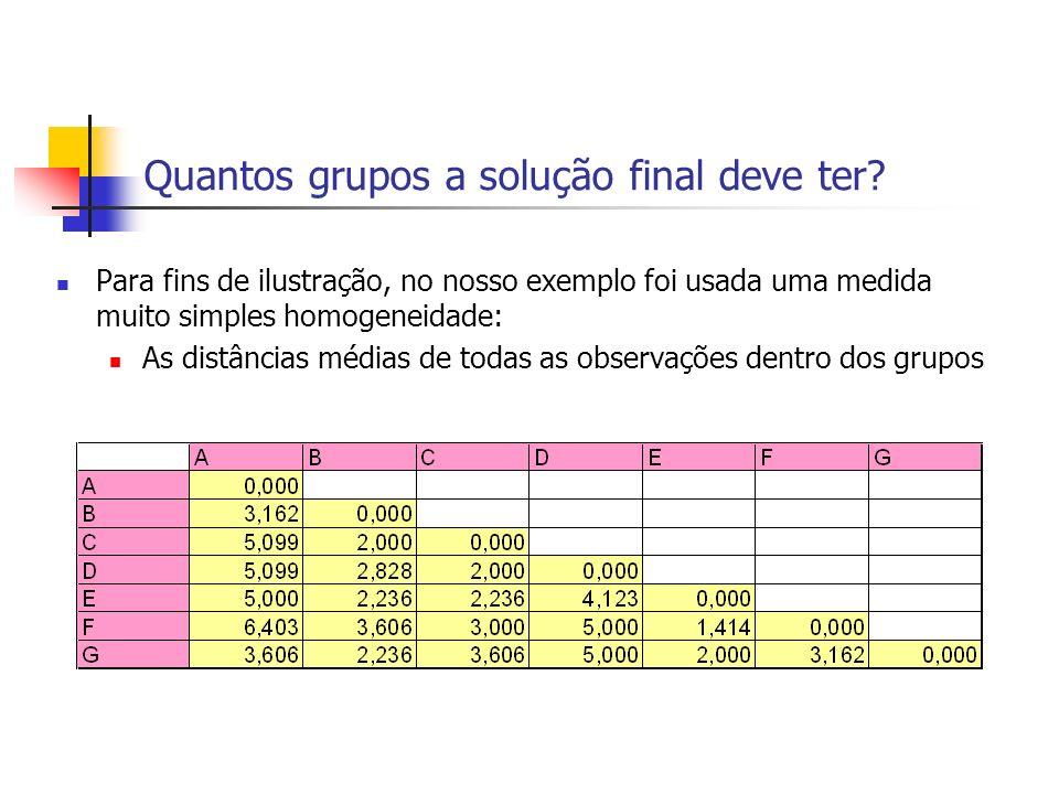 Quantos grupos a solução final deve ter? Para fins de ilustração, no nosso exemplo foi usada uma medida muito simples homogeneidade: As distâncias méd
