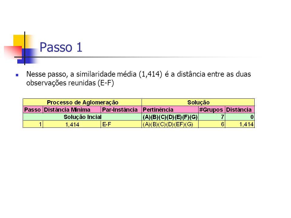 Passo 1 Nesse passo, a similaridade média (1,414) é a distância entre as duas observações reunidas (E-F)