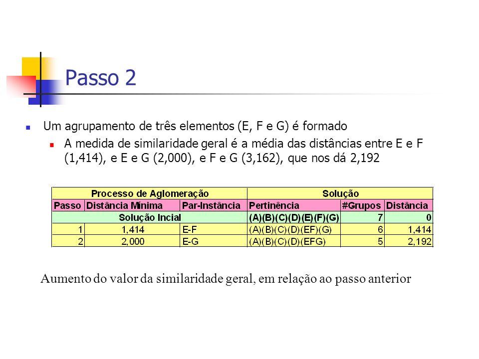 Passo 2 Um agrupamento de três elementos (E, F e G) é formado A medida de similaridade geral é a média das distâncias entre E e F (1,414), e E e G (2,000), e F e G (3,162), que nos dá 2,192 Aumento do valor da similaridade geral, em relação ao passo anterior