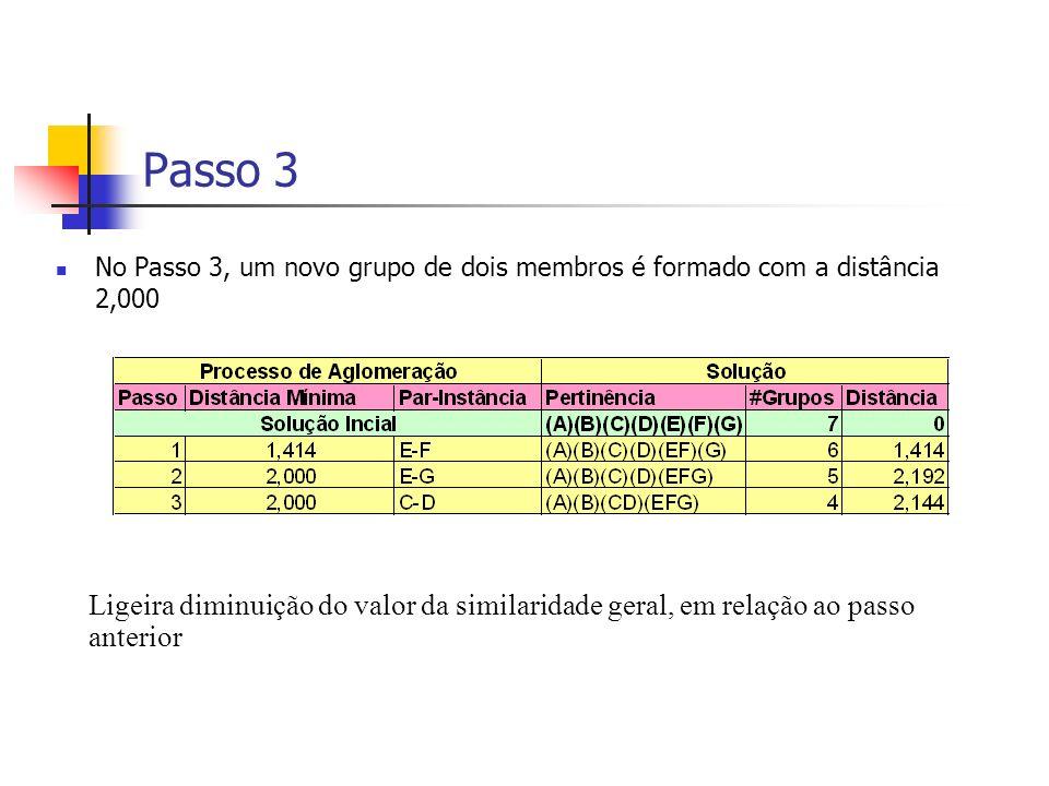 Passo 3 No Passo 3, um novo grupo de dois membros é formado com a distância 2,000 Ligeira diminuição do valor da similaridade geral, em relação ao passo anterior