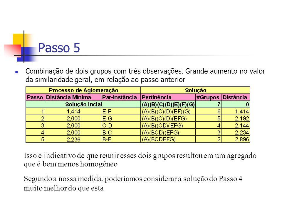 Passo 5 Combinação de dois grupos com três observações. Grande aumento no valor da similaridade geral, em relação ao passo anterior Isso é indicativo