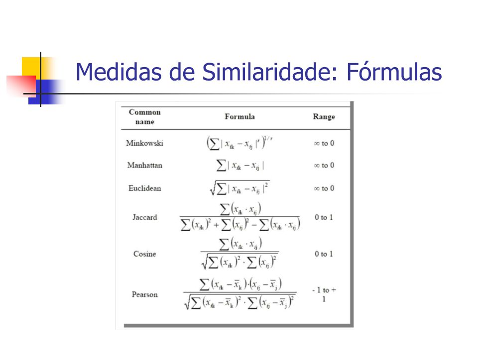 Medidas de Similaridade: Fórmulas