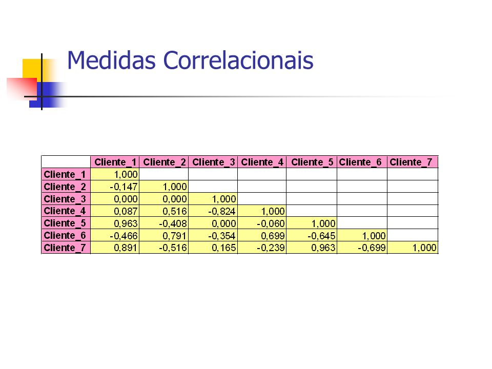 Medidas Correlacionais