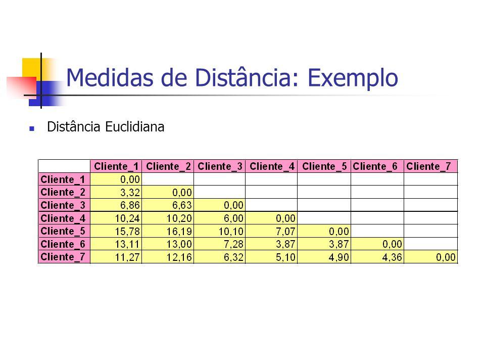 Medidas de Distância: Exemplo Distância Euclidiana