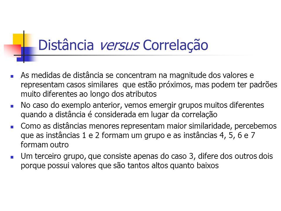 Distância versus Correlação As medidas de distância se concentram na magnitude dos valores e representam casos similares que estão próximos, mas podem ter padrões muito diferentes ao longo dos atributos No caso do exemplo anterior, vemos emergir grupos muitos diferentes quando a distância é considerada em lugar da correlação Como as distâncias menores representam maior similaridade, percebemos que as instâncias 1 e 2 formam um grupo e as instâncias 4, 5, 6 e 7 formam outro Um terceiro grupo, que consiste apenas do caso 3, difere dos outros dois porque possui valores que são tantos altos quanto baixos