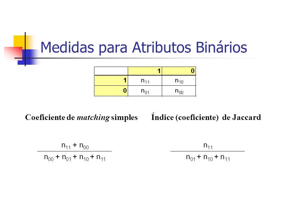 Medidas para Atributos Binários Coeficiente de matching simplesÍndice (coeficiente) de Jaccard