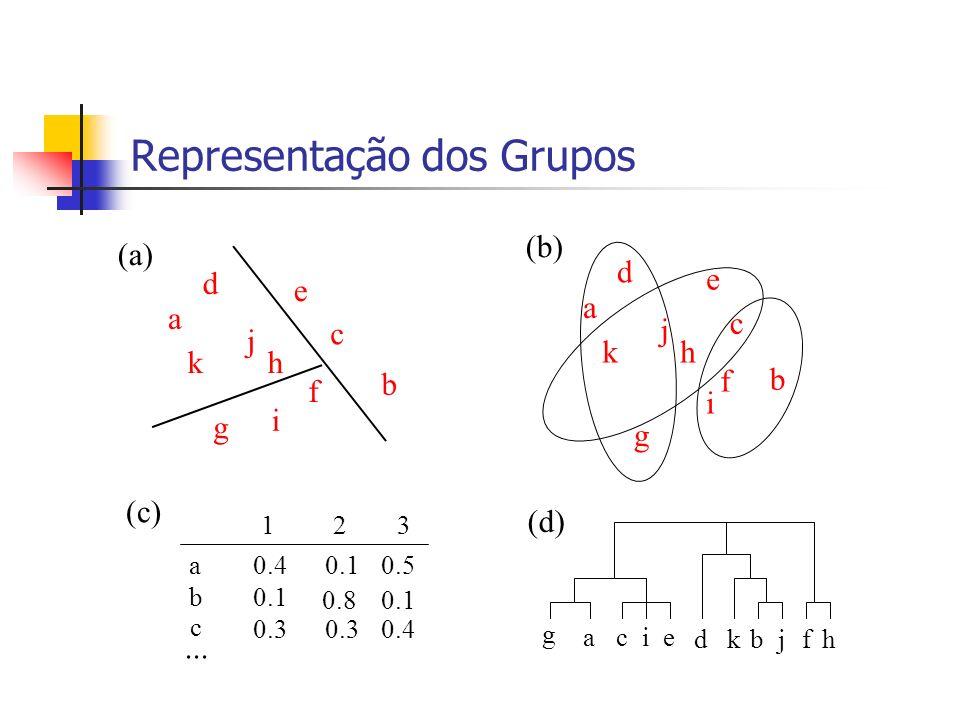 Passo 4 Ligeira alteração do valor da similaridade geral, em relação ao passo anterior Isto significa que estamos gerando outros grupos essencialmente com a homogeneidade dos grupos existentes