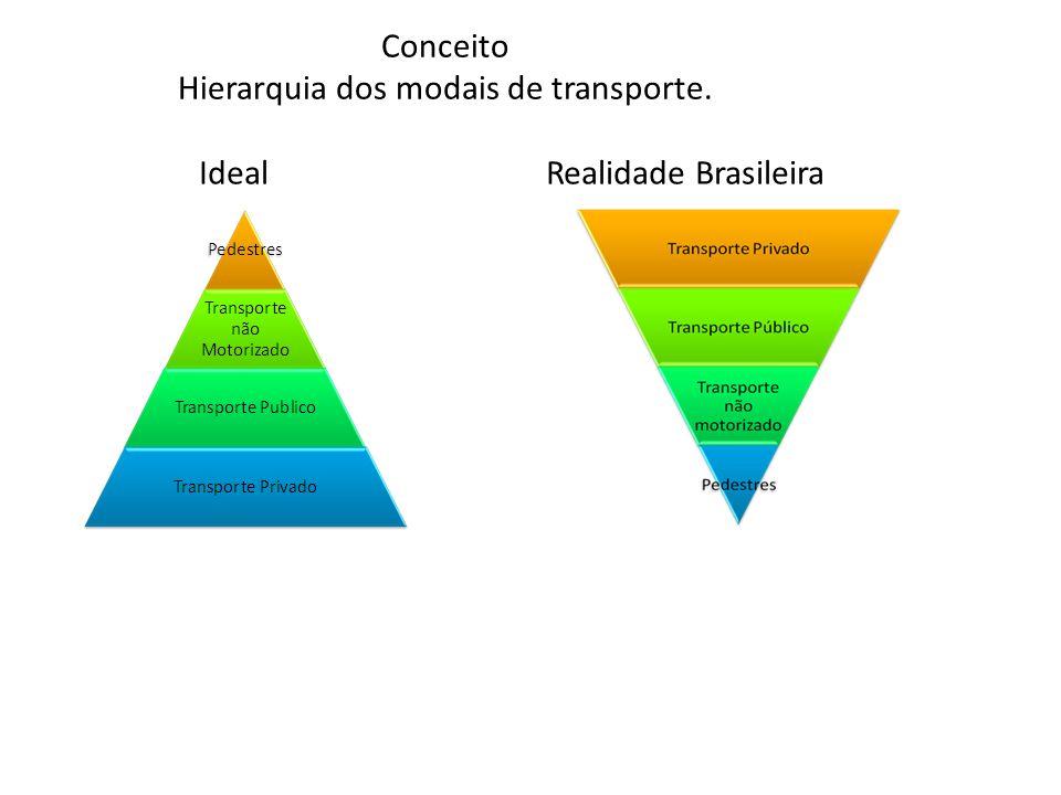 Conceito Hierarquia dos modais de transporte. Ideal Realidade Brasileira
