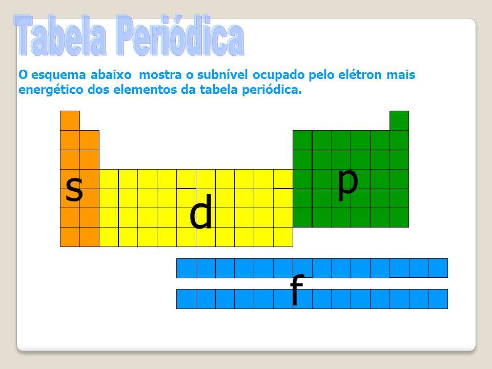 s d p f O esquema abaixo mostra o subnível ocupado pelo elétron mais energético dos elementos da tabela periódica.