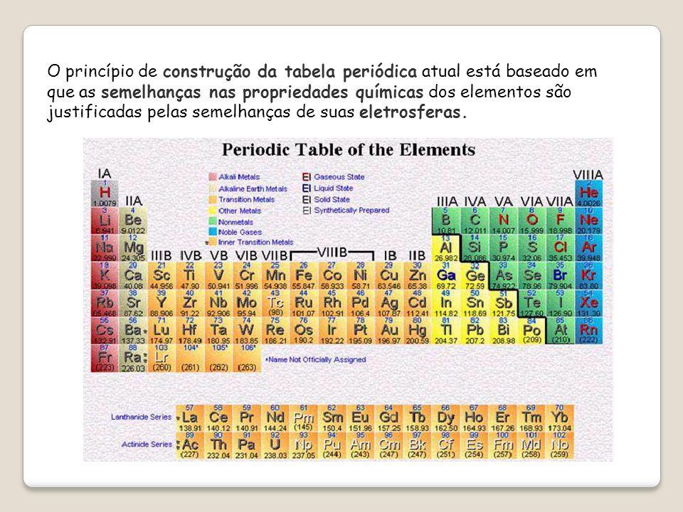 Família (ou grupo) 1º período (ou série) 2º período (ou série) 3º período (ou série) 4º período (ou série) 5º período (ou série) 6º período (ou série) 7º período (ou série) Série dos Lantanídeos Série dos Actinídeos Num grupo,(famílias),os elementos apresentam propriedades químicas semelhantes.