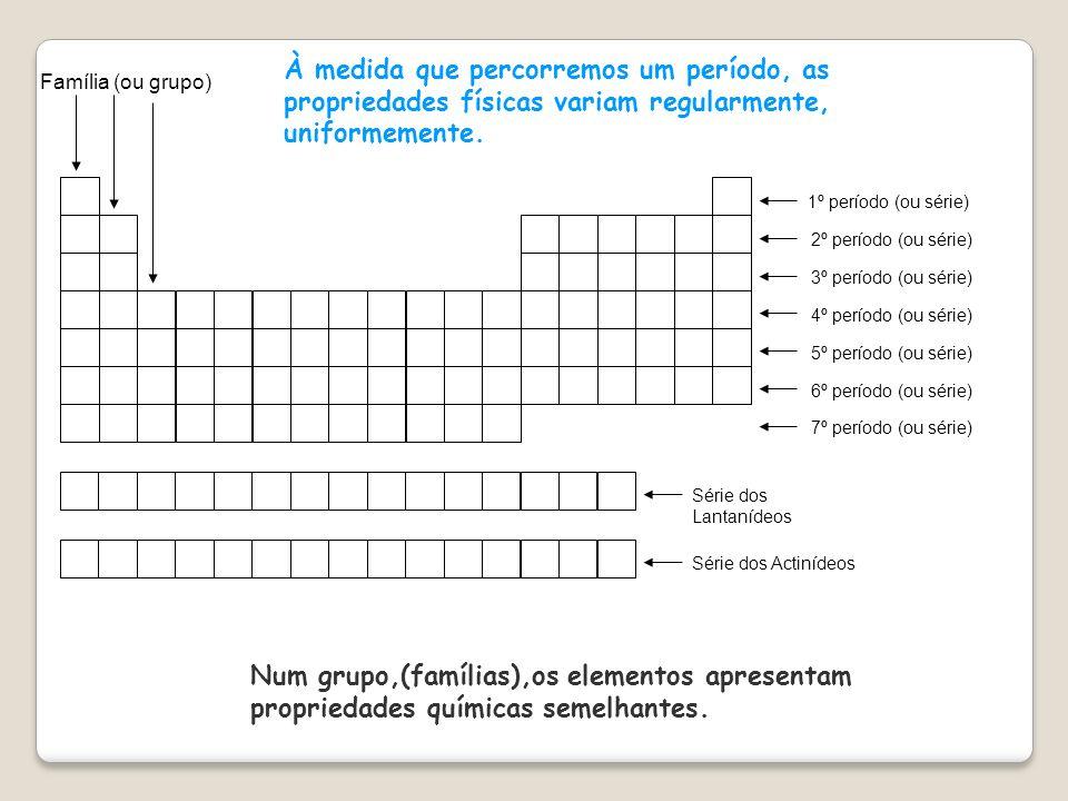 Configuração eletrônica: Períodos: horizontal indica o nº de níveis eletrônico Grupos/Famílias:Veltical:1,2,13,14,15,16,17,18 nº de elétrons no último nível Hélio só tem 2 elétrons.