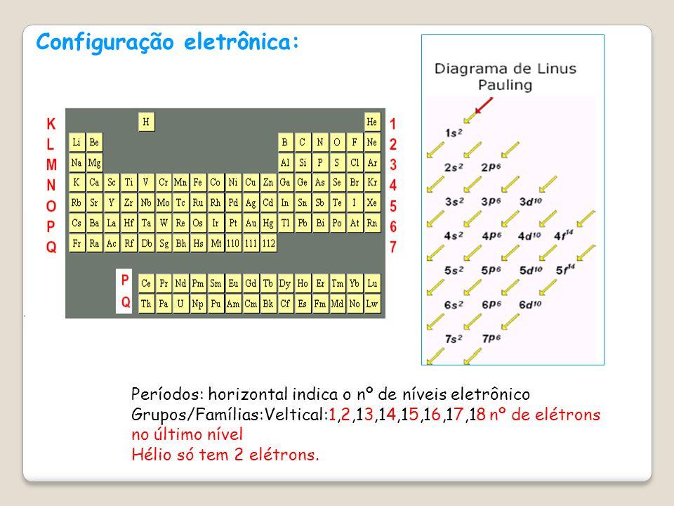 Organização da Tabela Periódica Famílias ou grupos A tabela atual é constituída por 18 famílias.