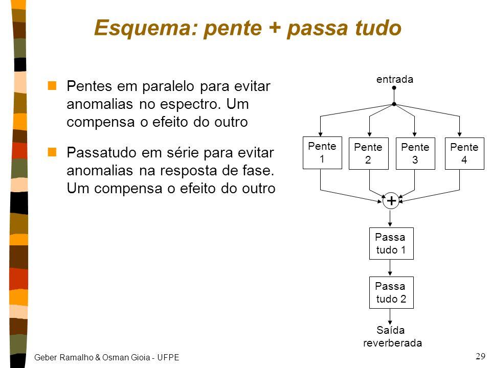 Geber Ramalho & Osman Gioia - UFPE 28 E aí? nResumo tanto o passa tudo quanto o pente são filtros que podem gerar múltiplos ecos, mas como gerar a rev