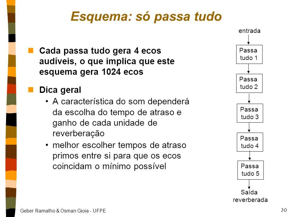 Geber Ramalho & Osman Gioia - UFPE 29 entrada Pente 1 Pente 2 Pente 3 Pente 4 + Passa tudo 1 Passa tudo 2 Saída reverberada Esquema: pente + passa tud