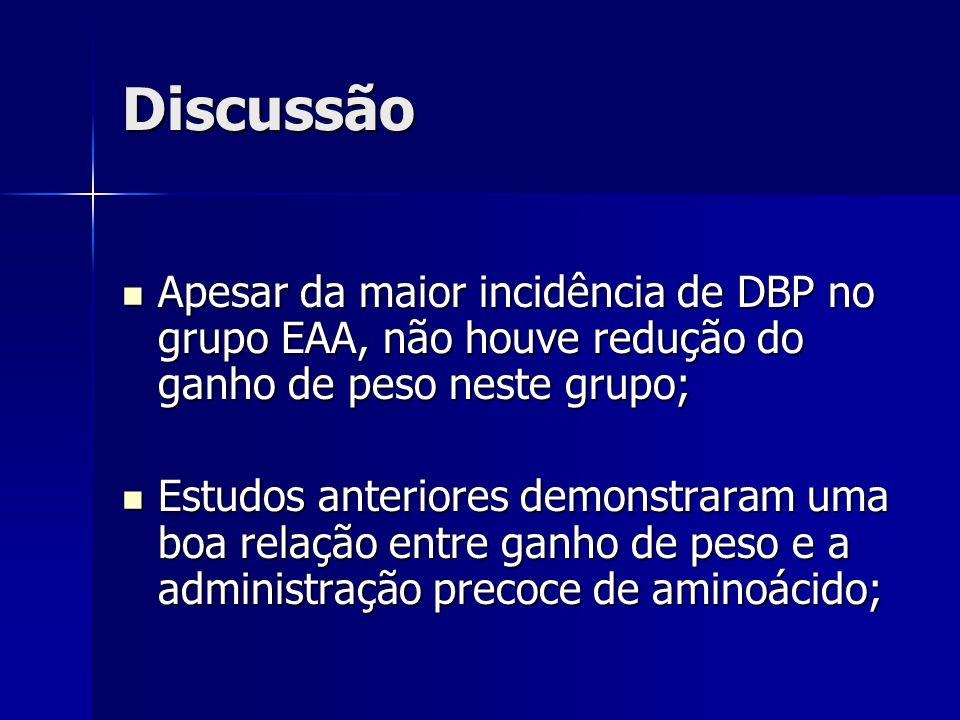 Discussão Apesar da maior incidência de DBP no grupo EAA, não houve redução do ganho de peso neste grupo; Apesar da maior incidência de DBP no grupo E
