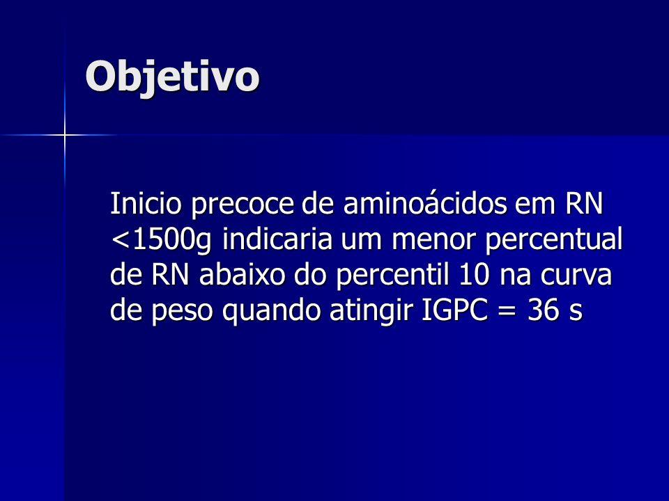 Objetivo Inicio precoce de aminoácidos em RN <1500g indicaria um menor percentual de RN abaixo do percentil 10 na curva de peso quando atingir IGPC =
