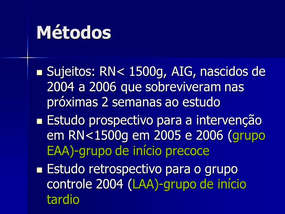 Métodos Sujeitos: RN< 1500g, AIG, nascidos de 2004 a 2006 que sobreviveram nas próximas 2 semanas ao estudo Sujeitos: RN< 1500g, AIG, nascidos de 2004