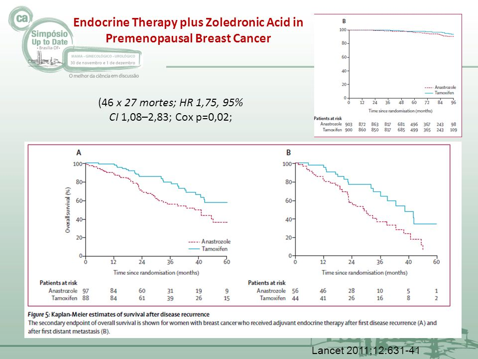 Endocrine Therapy plus Zoledronic Acid in Premenopausal Breast Cancer Lancet 2011;12:631-41 (46 x 27 mortes; HR 1,75, 95% CI 1,08–2,83; Cox p=0,02;