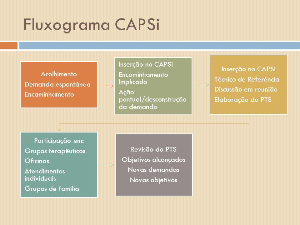 Fluxograma CAPSi Acolhimento Demanda espontânea Encaminhamento Inserção no CAPSi Encaminhamento Implicado Ação pontual/desconstrução da demanda Inserç