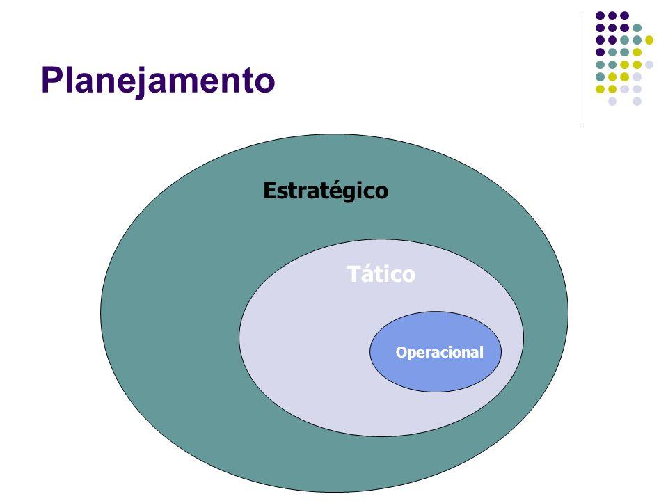 Planejamento Estratégico Tático Operacional