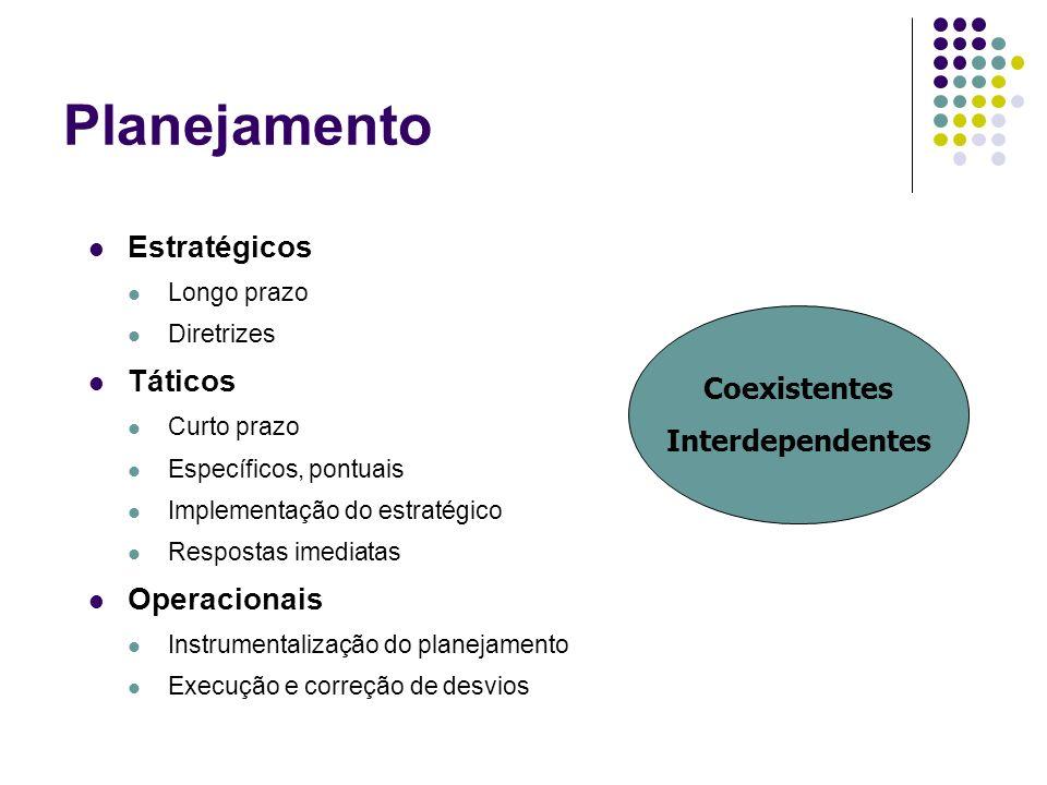 Planejamento Estratégicos Longo prazo Diretrizes Táticos Curto prazo Específicos, pontuais Implementação do estratégico Respostas imediatas Operaciona