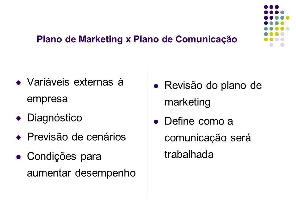 Plano de Marketing x Plano de Comunicação Variáveis externas à empresa Diagnóstico Previsão de cenários Condições para aumentar desempenho Revisão do