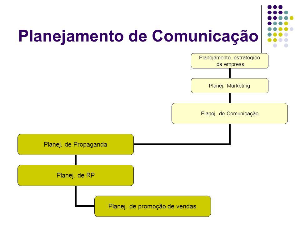 Planejamento de Comunicação Planejamento estratégico da empresa Planej. Marketing Planej. de Comunicação Planej. de Propaganda Planej. de RP Planej. d