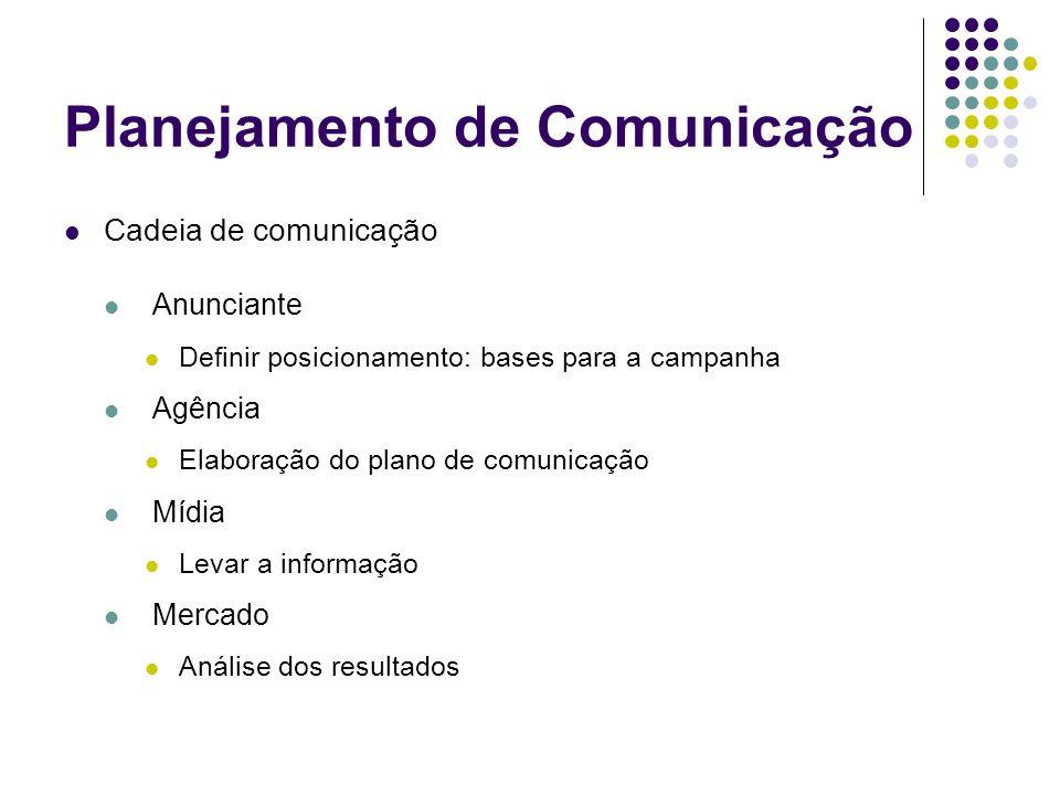 Planejamento de Comunicação Cadeia de comunicação Anunciante Definir posicionamento: bases para a campanha Agência Elaboração do plano de comunicação