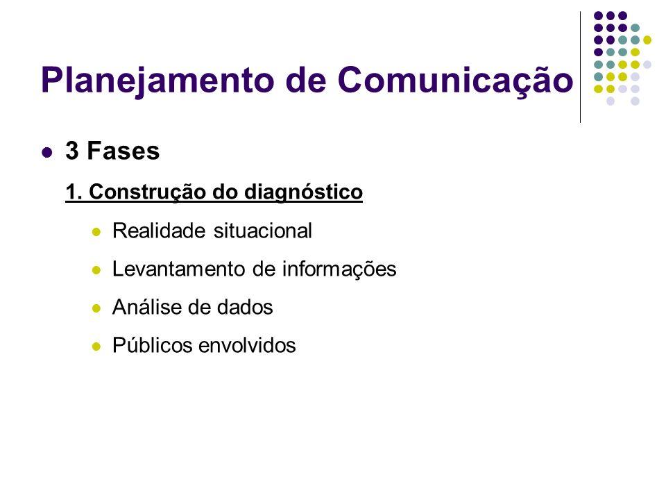 Planejamento de Comunicação 3 Fases 1. Construção do diagnóstico Realidade situacional Levantamento de informações Análise de dados Públicos envolvido