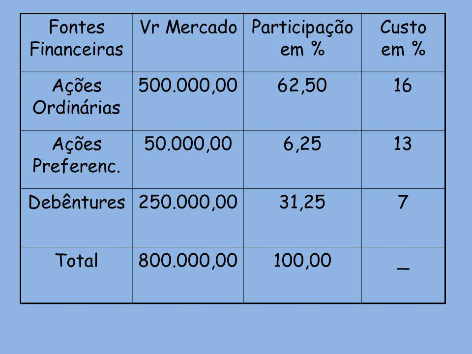 Fontes Financeiras Vr MercadoParticipação em % Custo em % Ações Ordinárias 500.000,0062,5016 Ações Preferenc. 50.000,006,2513 Debêntures250.000,0031,2