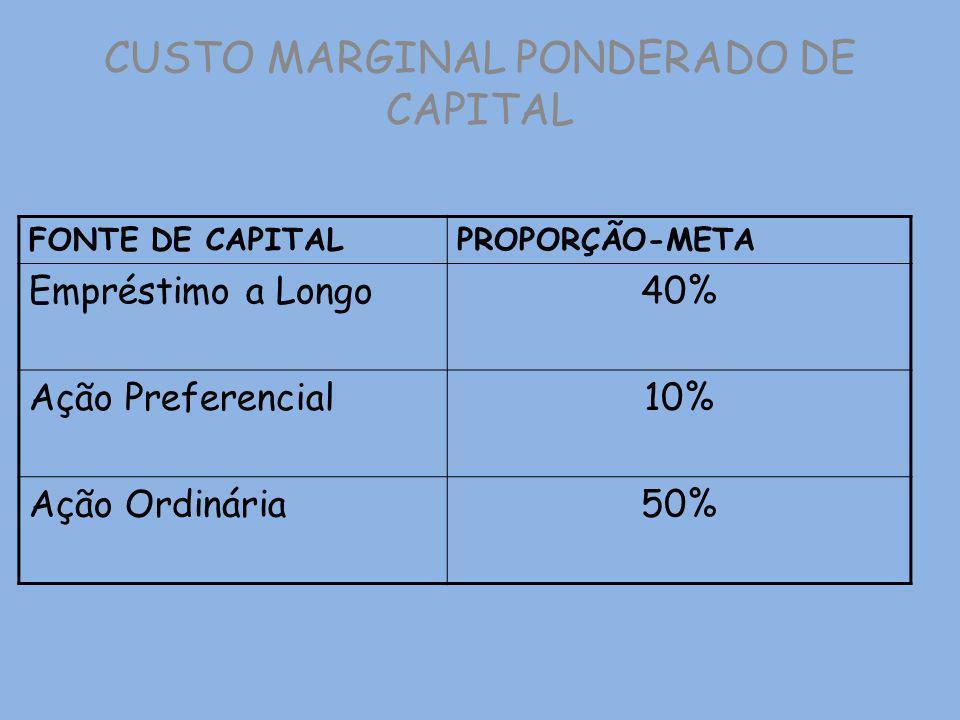 CUSTO MARGINAL PONDERADO DE CAPITAL FONTE DE CAPITALPROPORÇÃO-META Empréstimo a Longo40% Ação Preferencial10% Ação Ordinária50%